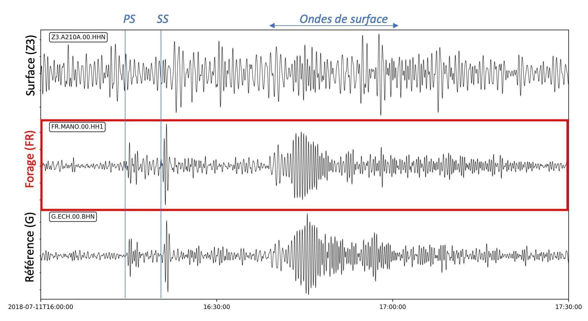 Enregistrement d'un séisme volcanique à Hawaï  le 11 juillet 2018 à la station RESIF-RLBP de Manonville (Meurthe-et-Moselle)